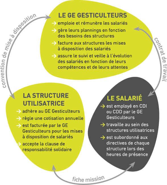 Schéma de relation tripartite